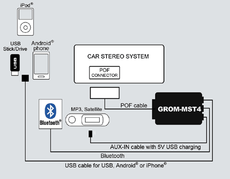 USB iPhone and Android Car Kit for fiber-optic Audi Mercedes, Volvo, BMW, Bluetooth Hands Free Kit, iPhone Car Adapter