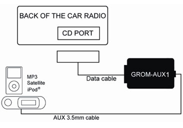AUX cable input car stereo kit for