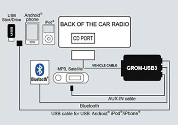 Nissan Infiniti USB Android iPod iPhone Bluetooth AUX car kit